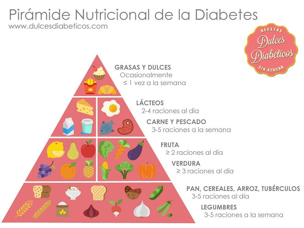 Piramide nutricional de la diabetes